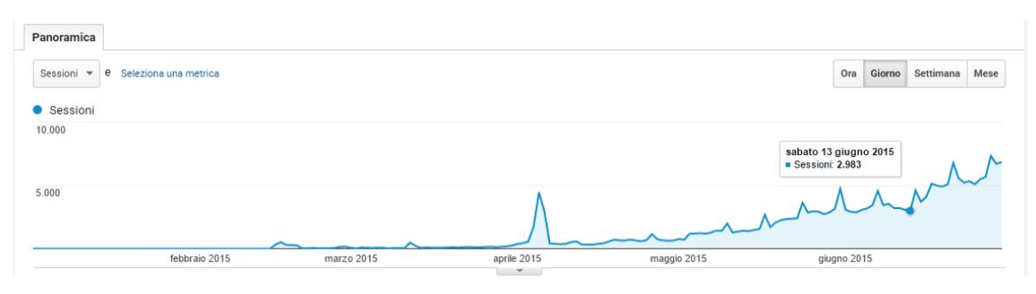 aumento-visite-analytics-dalla-nascita