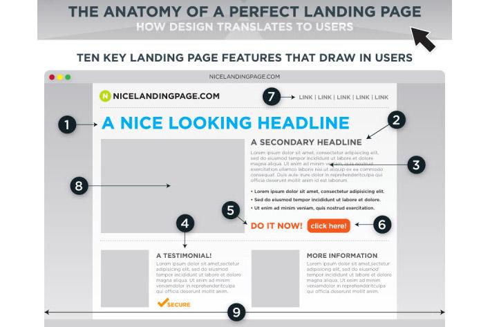 Landing Page : La struttura perfetta