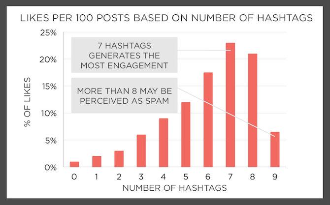 quanti-hashtag-inserire-instagram