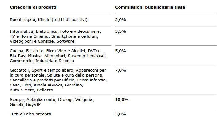 tabella-commissioni-affiliazione-amazon