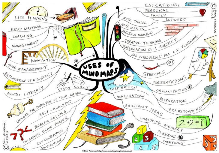 Come creare mappe mentali utili per i vostri post