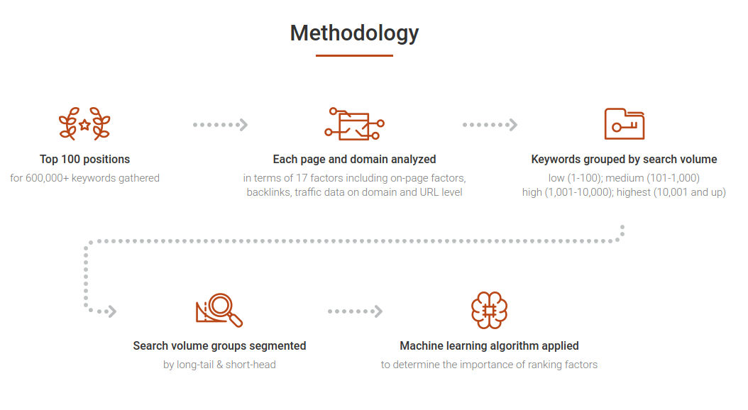 metodologia-ranking-factors-semrush