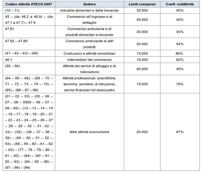 tabella-redditi-coefficienti-minimi-2015